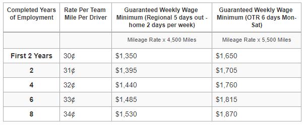 boyle team driver compensation